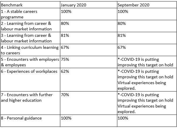 Careers benchmark